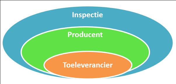 ISO 17025 keten